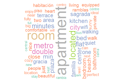 Text Mining in R using Airbnb Barcelona datasets – adriadelatorre
